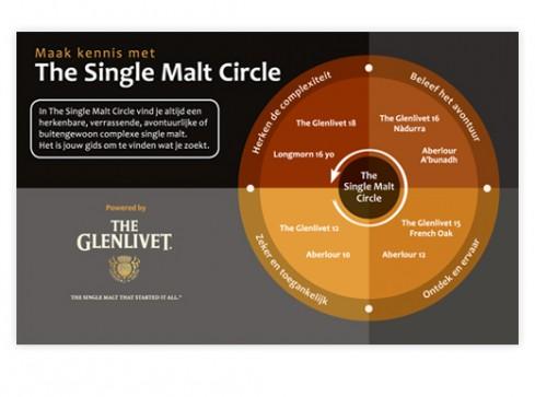 Single_Malt_Circle